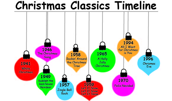 origins of the top christmas songs - Top Classic Christmas Songs